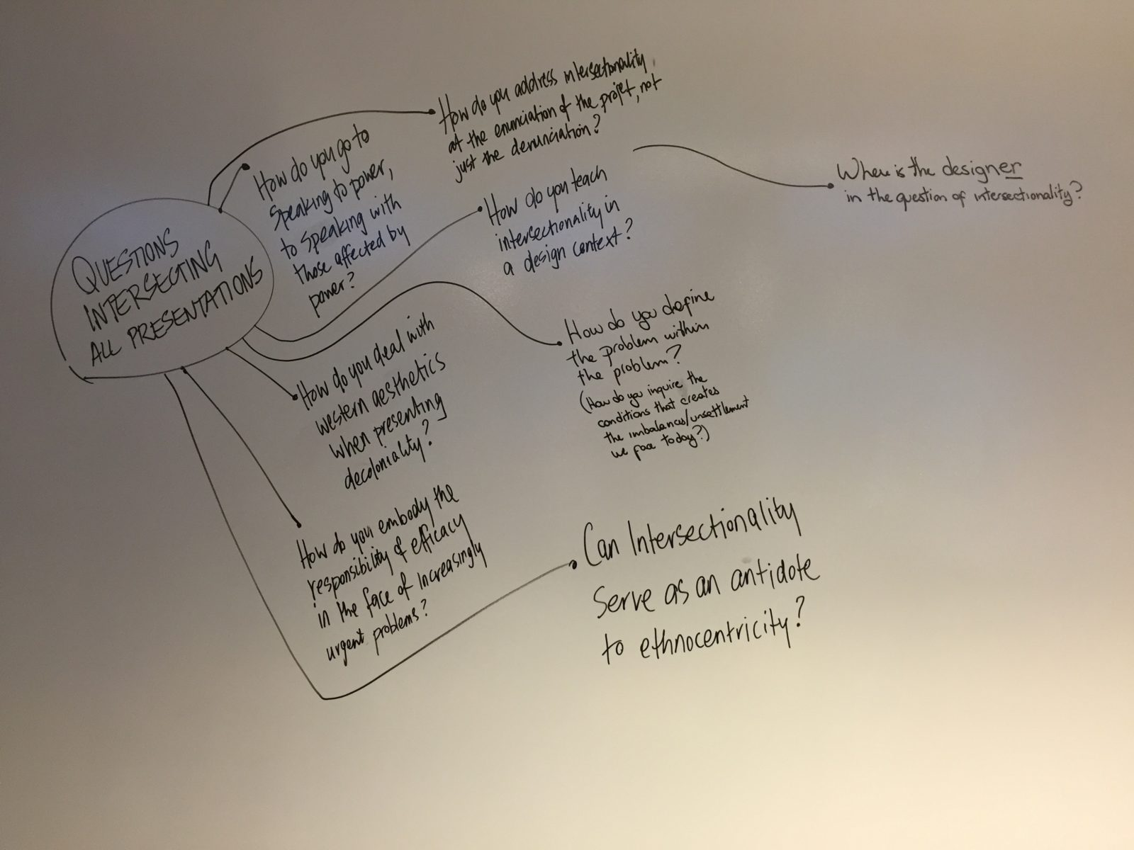 Sketched chart of Intersectionality and design