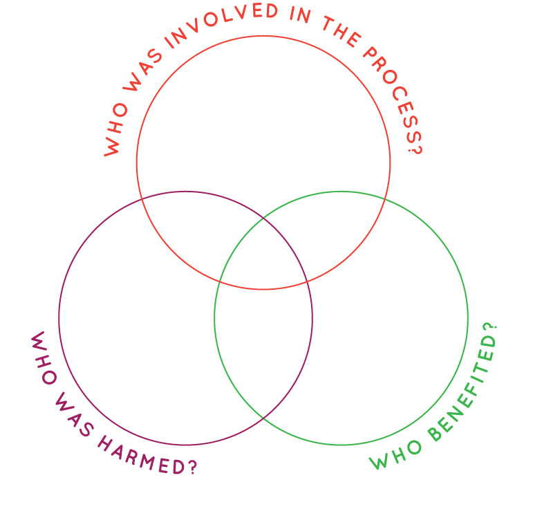 Venn diagram who is involved