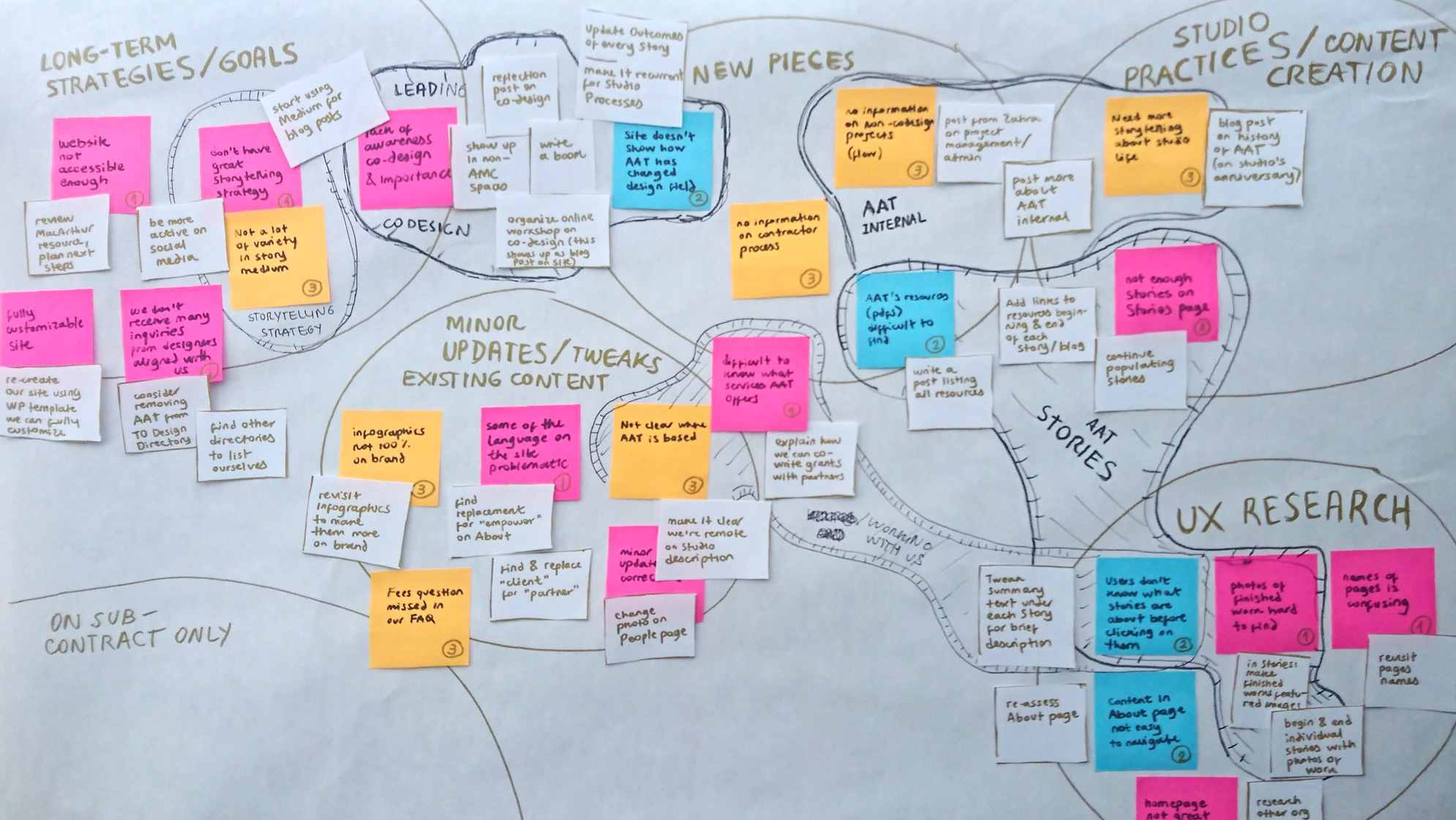 Affinity map with pink, orange and blue stickies. The map shows clusters of stickies arranged inside hand-drawn, organic shapes.