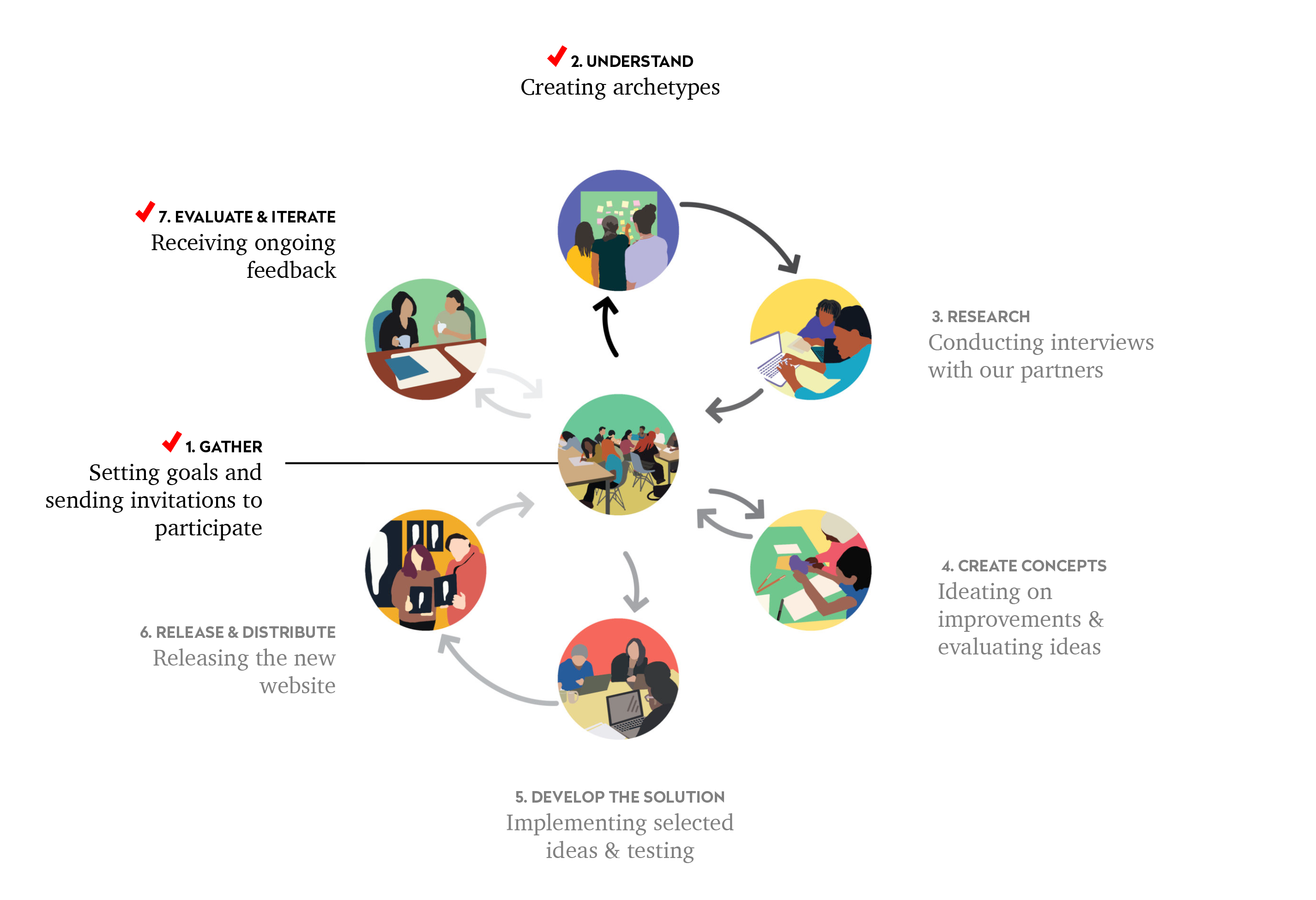 Infographic representing the seven parts of the codesign process: 1. Gather, 2. Understand, 3. Research, 4. Create Concepts, 5. Develop the solution, 6. Release and distribute, 7. Evaluate and iterate. Each step in the cycle connects back to 1. Gather.