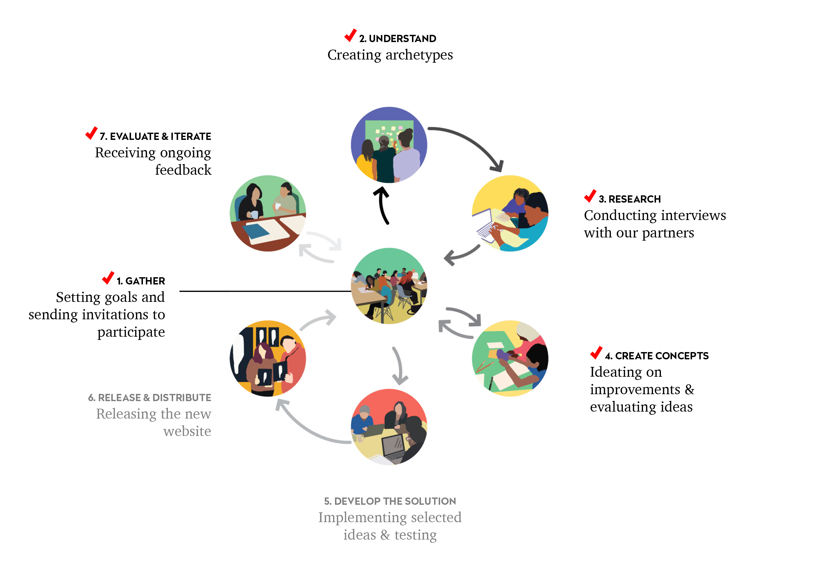 Infographic representing the seven parts of our codesign process: 1. Gather, 2. Understand, 3. Research, 4. Create Concepts, 5. Develop the solution, 6. Release and distribute, 7. Evaluate and iterate. Each step in the cycle connects back to 1 (Gather).